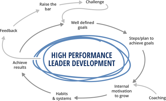 High Performance Leader Development Graphic